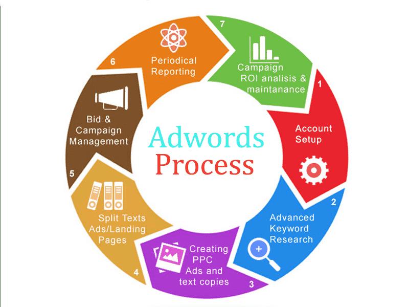 adwords process